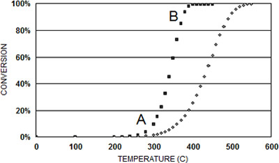 Figure 3: Catalytic conversion of methane at moderate temperatures