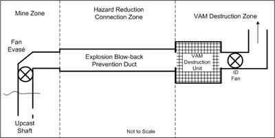 Figure 2: Sections of the VAM abatement system