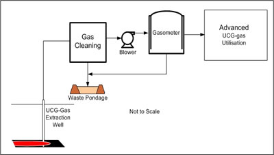 Figure 2. Syn-gas Flow, Well-head to Advanced Utilisation
