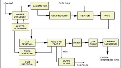 Figure 3. UCG-Syn-gas Clean-up